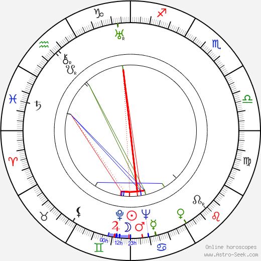 František Ketzek astro natal birth chart, František Ketzek horoscope, astrology