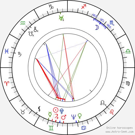 František Šolc astro natal birth chart, František Šolc horoscope, astrology