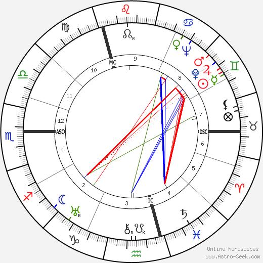 Hans Baumgartner tema natale, oroscopo, Hans Baumgartner oroscopi gratuiti, astrologia