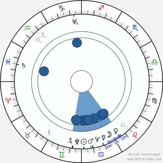 Hans Jaray wikipedia, horoscope, astrology, instagram