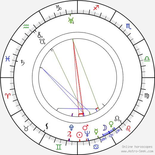 Hans Jaray astro natal birth chart, Hans Jaray horoscope, astrology