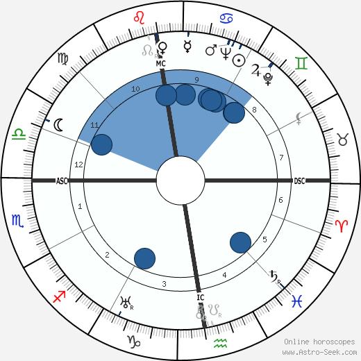 Heinz Harmel wikipedia, horoscope, astrology, instagram