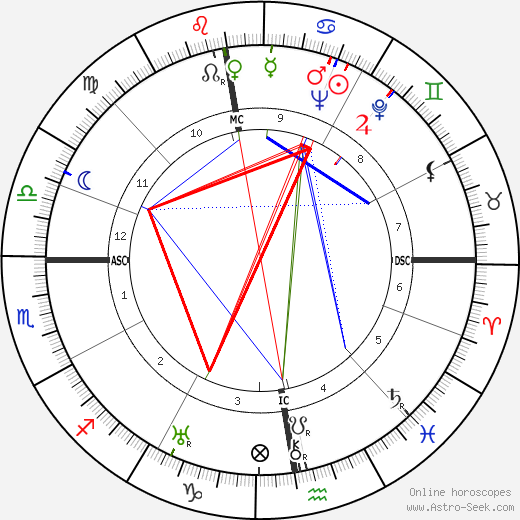 Heinz Harmel tema natale, oroscopo, Heinz Harmel oroscopi gratuiti, astrologia