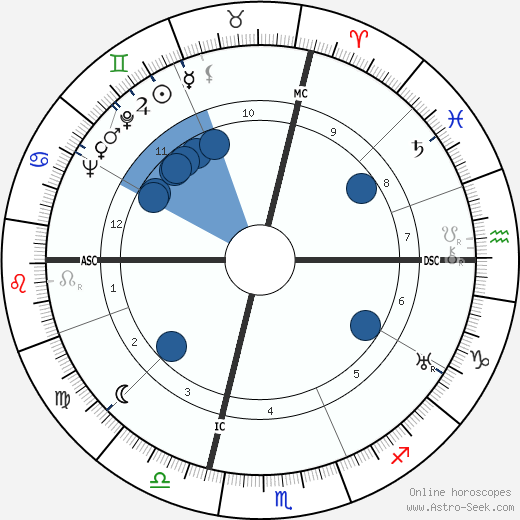 Jean Marconi horoscope, astrology, sign, zodiac, date of birth, instagram