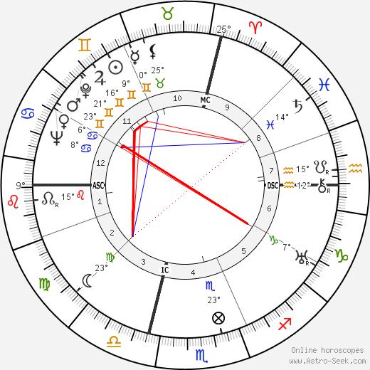 Jean Marconi birth chart, biography, wikipedia 2018, 2019