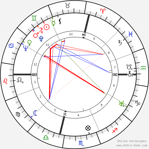 Jean Marconi astro natal birth chart, Jean Marconi horoscope, astrology
