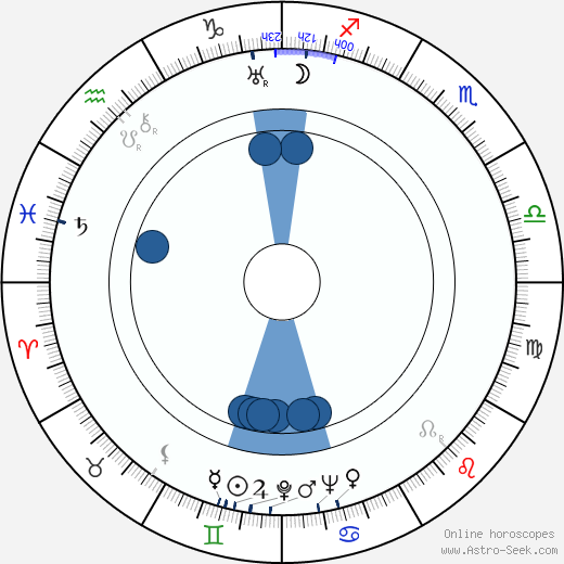 Josef Beyvl horoscope, astrology, sign, zodiac, date of birth, instagram