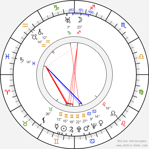 Josef Beyvl birth chart, biography, wikipedia 2019, 2020