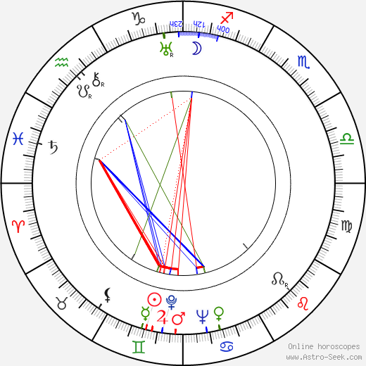 Josef Beyvl astro natal birth chart, Josef Beyvl horoscope, astrology