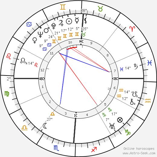 Josephine Baker birth chart, biography, wikipedia 2019, 2020