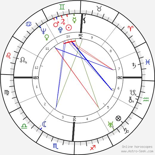 Josephine Baker astro natal birth chart, Josephine Baker horoscope, astrology