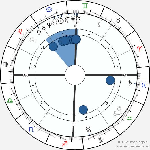 Nusch Éluard wikipedia, horoscope, astrology, instagram