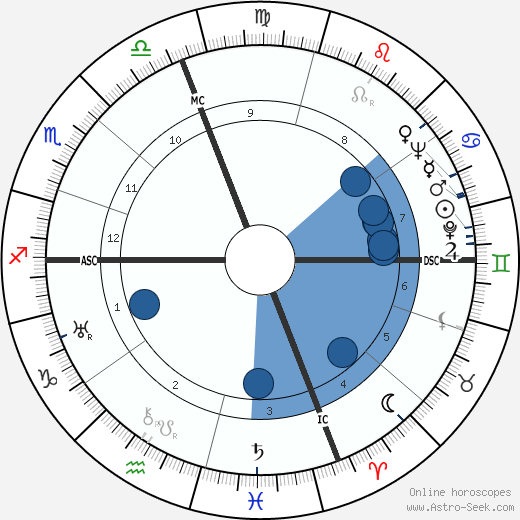 Paolo Stoppa wikipedia, horoscope, astrology, instagram