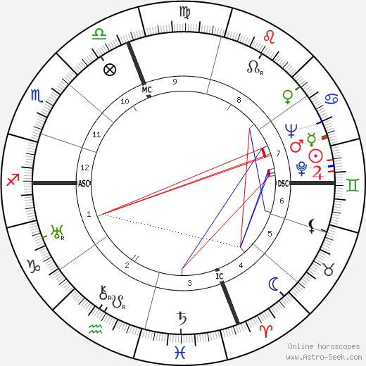Paolo Stoppa tema natale, oroscopo, Paolo Stoppa oroscopi gratuiti, astrologia