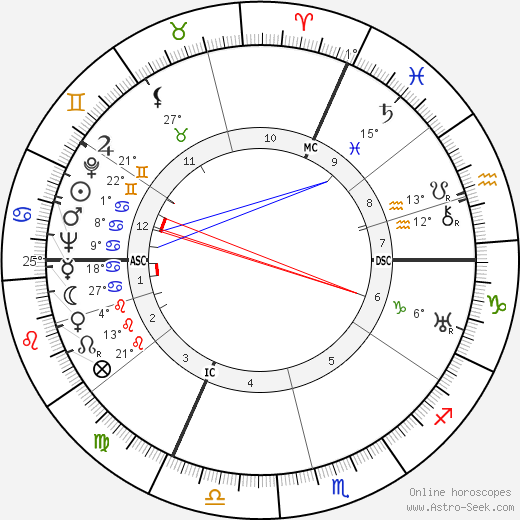 Pierre Fournier birth chart, biography, wikipedia 2019, 2020