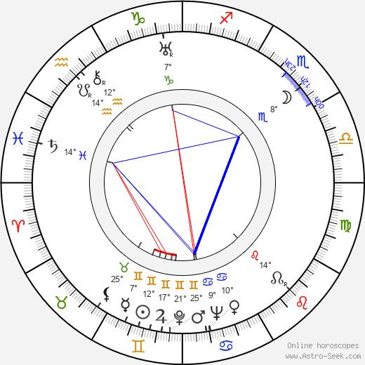 Richard Whorf birth chart, biography, wikipedia 2019, 2020