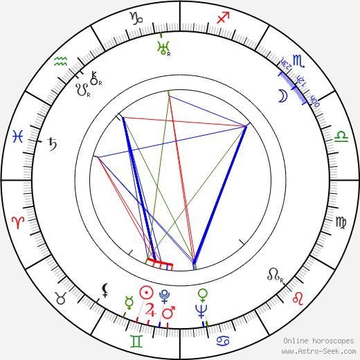 Richard Whorf birth chart, Richard Whorf astro natal horoscope, astrology