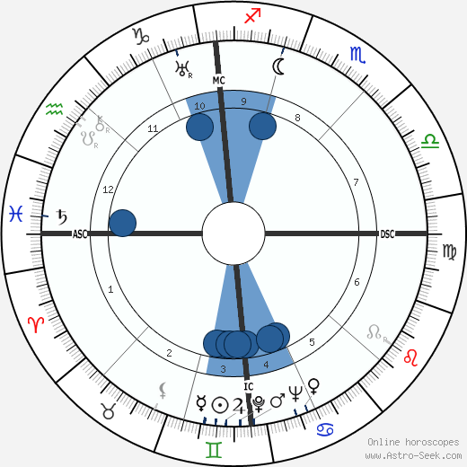 Robert A. Hughes wikipedia, horoscope, astrology, instagram