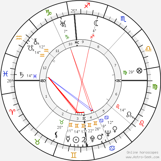 Robert A. Hughes birth chart, biography, wikipedia 2019, 2020