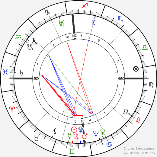 Robert A. Hughes birth chart, Robert A. Hughes astro natal horoscope, astrology