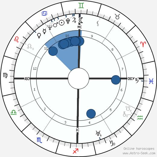Robert W. King wikipedia, horoscope, astrology, instagram