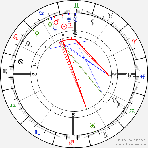 Robert W. King tema natale, oroscopo, Robert W. King oroscopi gratuiti, astrologia