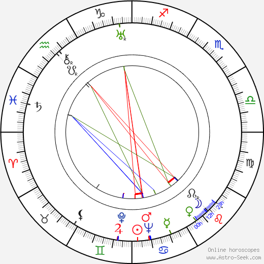 Roger Livesey birth chart, Roger Livesey astro natal horoscope, astrology