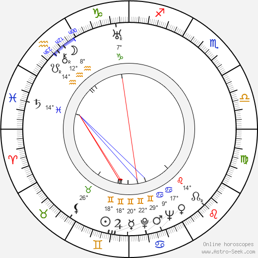 Vladimir Polkovnikov birth chart, biography, wikipedia 2019, 2020