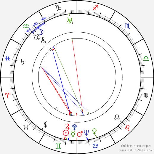 Vladimir Polkovnikov astro natal birth chart, Vladimir Polkovnikov horoscope, astrology