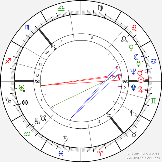 Wolfgang Köppen birth chart, Wolfgang Köppen astro natal horoscope, astrology