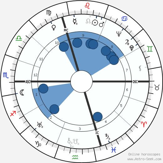 Alex Thépot wikipedia, horoscope, astrology, instagram
