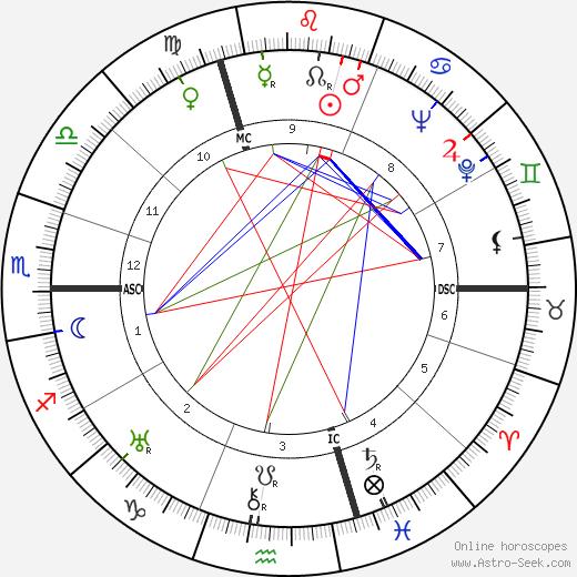 Алекс Тепо Alex Thépot день рождения гороскоп, Alex Thépot Натальная карта онлайн