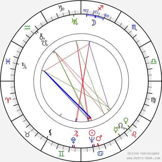 Anna Tichá astro natal birth chart, Anna Tichá horoscope, astrology
