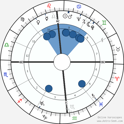 Clifford Odets wikipedia, horoscope, astrology, instagram