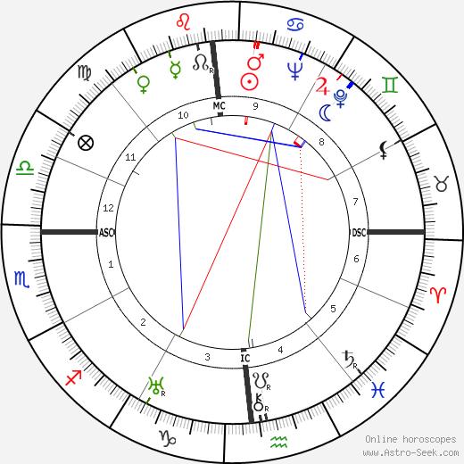Клиффорд Одетс Clifford Odets день рождения гороскоп, Clifford Odets Натальная карта онлайн