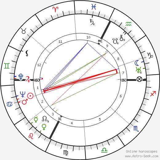 Colette Audry tema natale, oroscopo, Colette Audry oroscopi gratuiti, astrologia