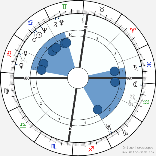 Elisabeth Lutyens wikipedia, horoscope, astrology, instagram