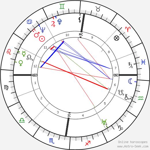 Элизабет Лаченс Elisabeth Lutyens день рождения гороскоп, Elisabeth Lutyens Натальная карта онлайн