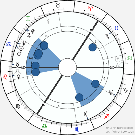 George Sanders horoscope, astrology, sign, zodiac, date of birth, instagram