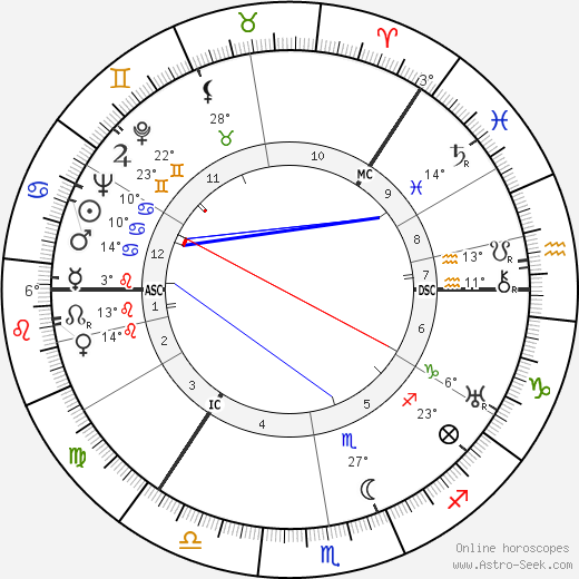 George Sanders birth chart, biography, wikipedia 2018, 2019