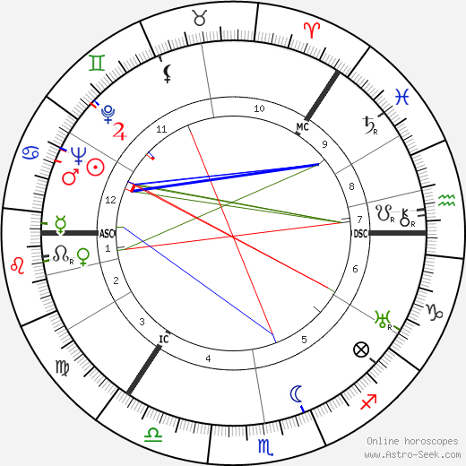 George Sanders astro natal birth chart, George Sanders horoscope, astrology