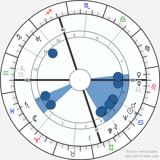 Georges Blond wikipedia, horoscope, astrology, instagram