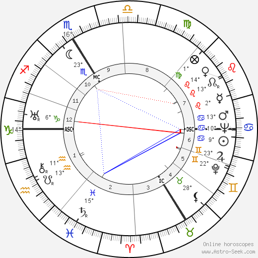 Hans Bethe birth chart, biography, wikipedia 2018, 2019