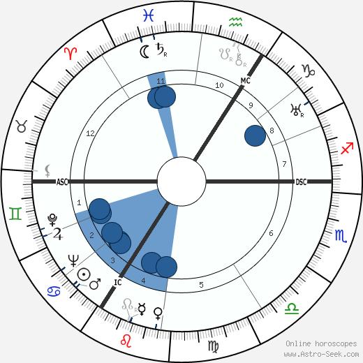 Herbert Wehner wikipedia, horoscope, astrology, instagram