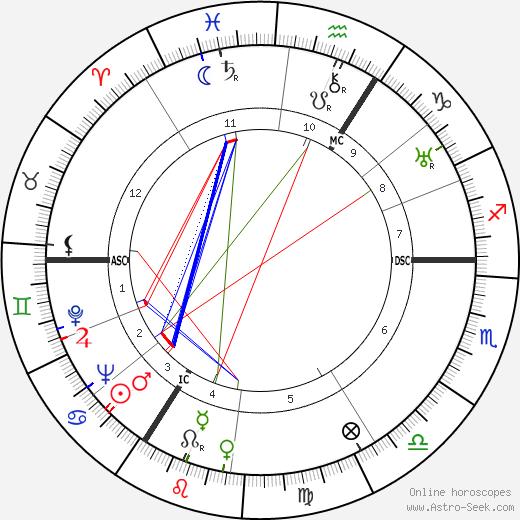 Herbert Wehner astro natal birth chart, Herbert Wehner horoscope, astrology