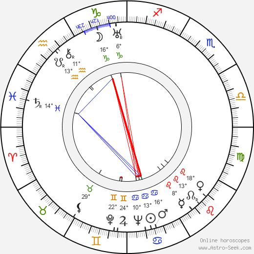 Kylli Koski birth chart, biography, wikipedia 2020, 2021