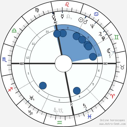 Lee Barnes wikipedia, horoscope, astrology, instagram