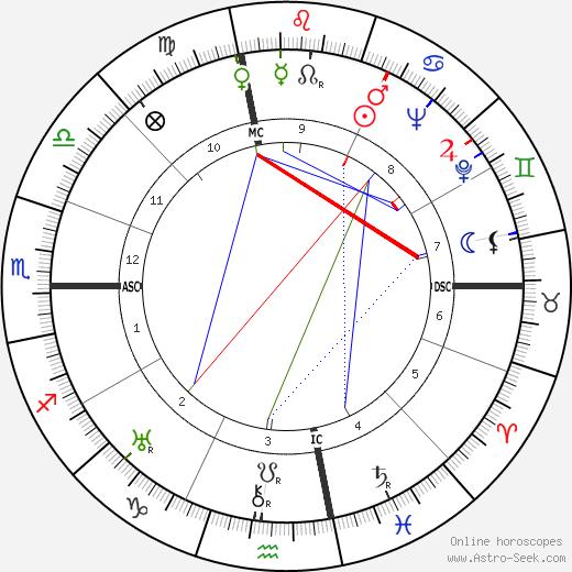 Lee Barnes tema natale, oroscopo, Lee Barnes oroscopi gratuiti, astrologia
