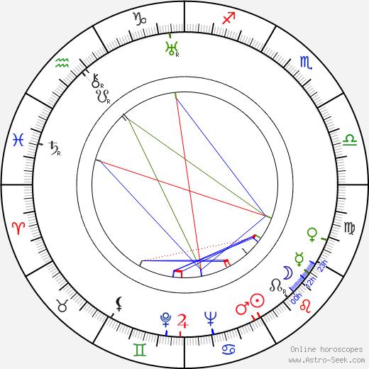 Ludwik Tatarski birth chart, Ludwik Tatarski astro natal horoscope, astrology