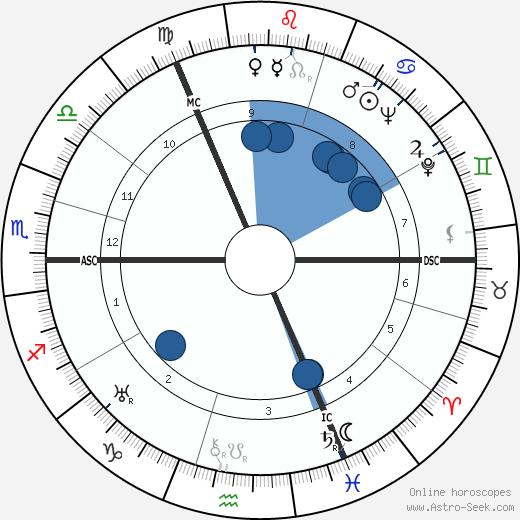 Merry Bromberger wikipedia, horoscope, astrology, instagram
